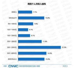 单号网分享CNNIC报告:全国6.5亿网民月收入不足5000元